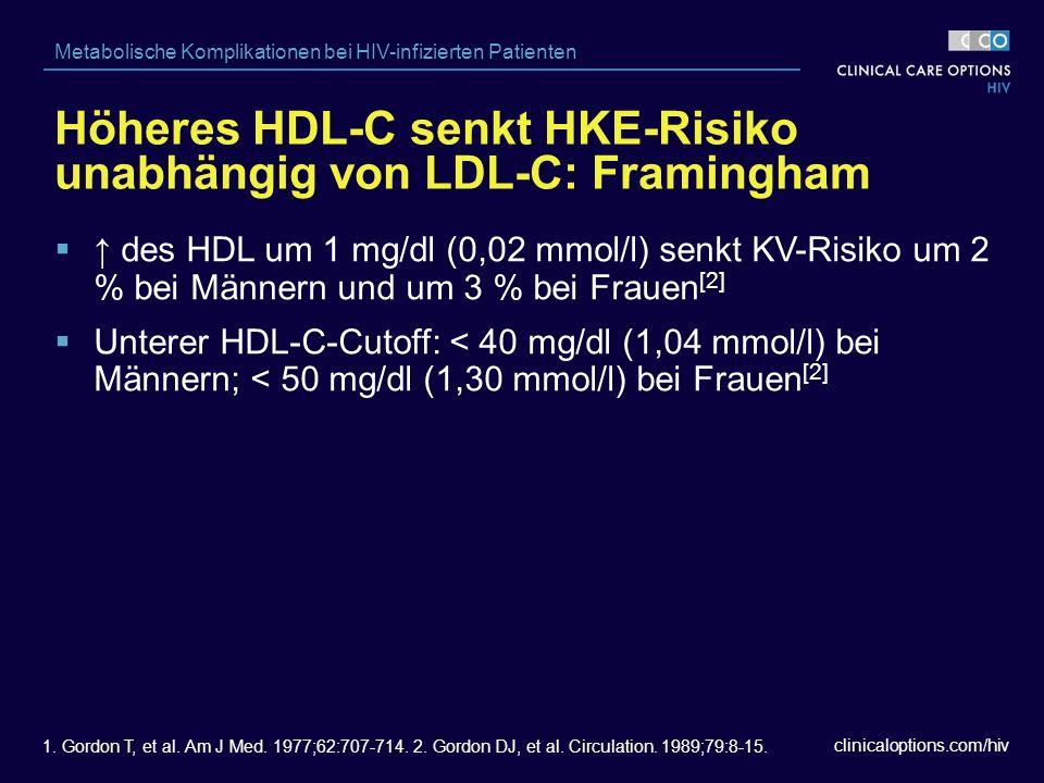 clinicaloptions.com/hiv Metabolische Komplikationen bei HIV-infizierten Patienten  ↑ des HDL um 1 mg/dl (0,02 mmol/l) senkt KV-Risiko um 2 % bei Männern und um 3 % bei Frauen [2]  Unterer HDL-C-Cutoff: < 40 mg/dl (1,04 mmol/l) bei Männern; < 50 mg/dl (1,30 mmol/l) bei Frauen [2] Höheres HDL-C senkt HKE-Risiko unabhängig von LDL-C: Framingham 1.