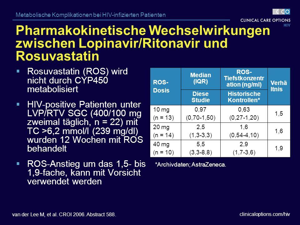 clinicaloptions.com/hiv Metabolische Komplikationen bei HIV-infizierten Patienten  Rosuvastatin (ROS) wird nicht durch CYP450 metabolisiert  HIV-positive Patienten unter LVP/RTV SGC (400/100 mg zweimal täglich, n = 22) mit TC >6,2 mmol/l (239 mg/dl) wurden 12 Wochen mit ROS behandelt  ROS-Anstieg um das 1,5- bis 1,9-fache, kann mit Vorsicht verwendet werden ROS- Dosis Median (IQR) ROS- Tiefstkonzentr ation (ng/ml) Verhä ltnis Diese Studie Historische Kontrollen* 10 mg (n = 13) 0,97 (0,70-1,50) 0,63 (0,27-1,20) 1,5 20 mg (n = 14) 2,5 (1,3-3,3) 1,6 (0,54-4,10) 1,6 40 mg (n = 10) 5,5 (3,3-8,8) 2,9 (1,7-3,6) 1,9 van der Lee M, et al.