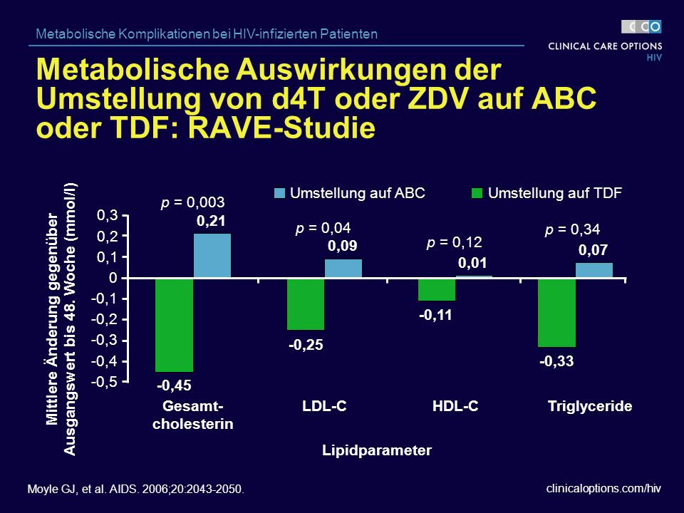 clinicaloptions.com/hiv Metabolische Komplikationen bei HIV-infizierten Patienten Moyle GJ, et al.