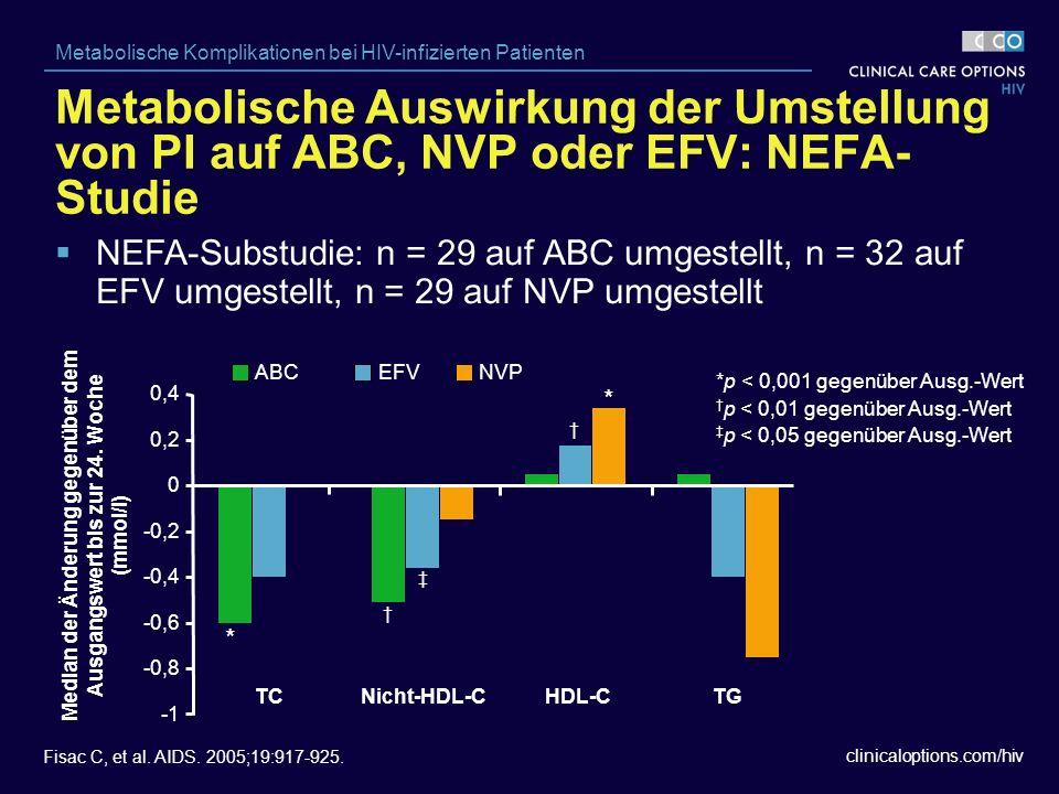 clinicaloptions.com/hiv Metabolische Komplikationen bei HIV-infizierten Patienten Fisac C, et al.