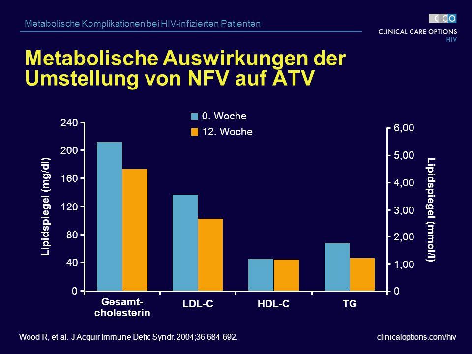 clinicaloptions.com/hiv Metabolische Komplikationen bei HIV-infizierten Patienten Metabolische Auswirkungen der Umstellung von NFV auf ATV Wood R, et al.