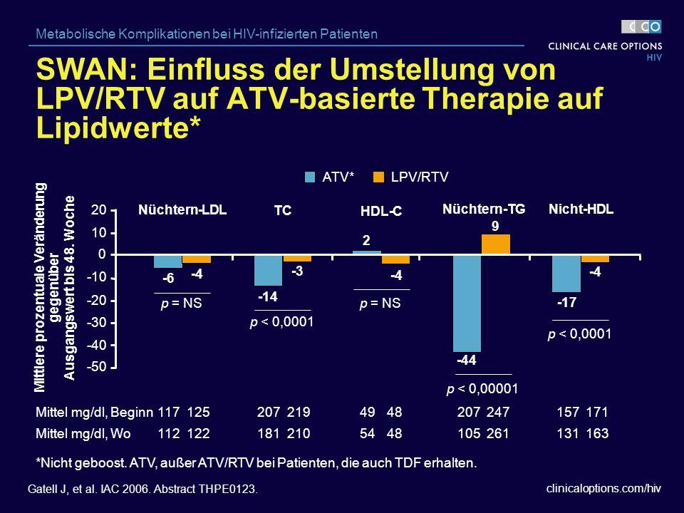 clinicaloptions.com/hiv Metabolische Komplikationen bei HIV-infizierten Patienten Gatell J, et al.