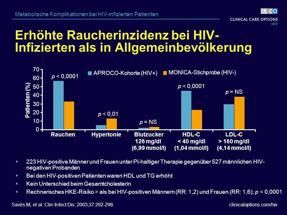 clinicaloptions.com/hiv Metabolische Komplikationen bei HIV-infizierten Patienten  223 HIV-positive Männer und Frauen unter PI-haltiger Therapie gegenüber 527 männlichen HIV- negativen Probanden  Bei den HIV-positiven Patienten waren HDL und TG erhöht  Kein Unterschied beim Gesamtcholesterin  Rechnerisches HKE-Risiko > als bei HIV-positiven Männern (RR: 1,2) und Frauen (RR: 1,6); p < 0,0001 APROCO-Kohorte (HIV+) MONICA-Stichprobe (HIV-) Savès M, et al.