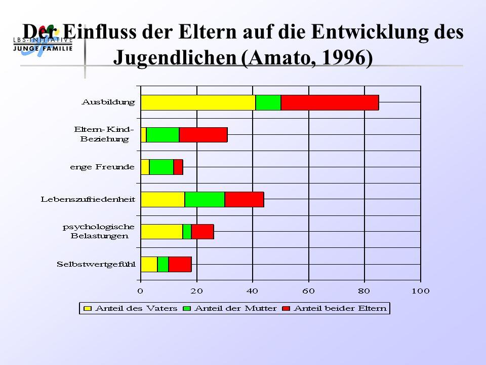 Der Einfluss der Eltern auf die Entwicklung des Jugendlichen (Amato, 1996)