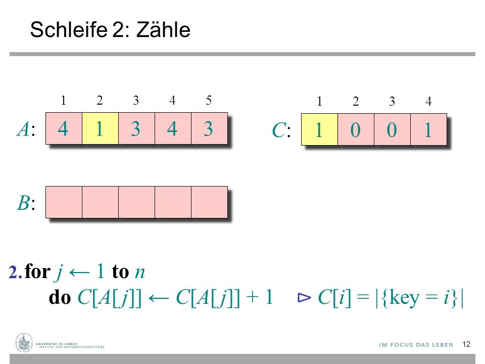 Schleife 2: Zähle A:A: 4 4 1 1 3 3 4 4 3 3 B:B: 12345 C:C: 1 1 0 0 0 0 1 1 1234 for j ← 1 to n do C[A[ j]] ← C[A[ j]] + 1 ⊳ C[i] = |{key = i}| 2.