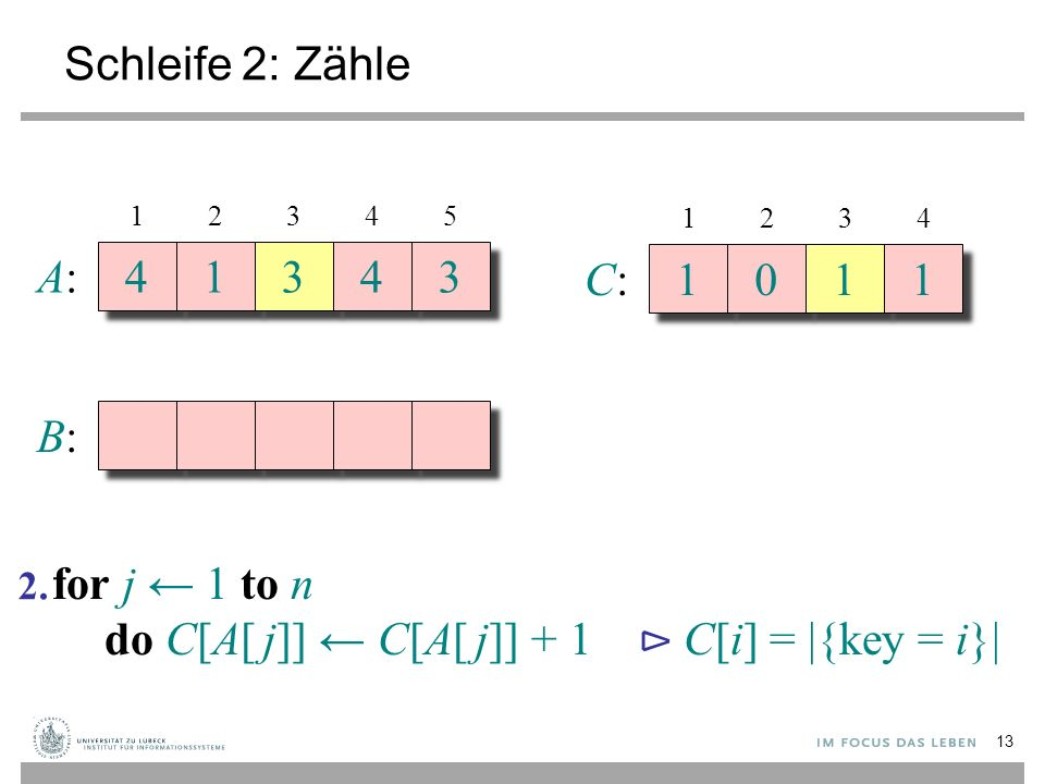 Schleife 2: Zähle A:A: 4 4 1 1 3 3 4 4 3 3 B:B: 12345 C:C: 1 1 0 0 1 1 1 1 1234 for j ← 1 to n do C[A[ j]] ← C[A[ j]] + 1 ⊳ C[i] = |{key = i}| 2.