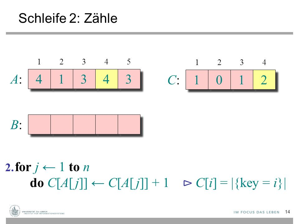 Schleife 2: Zähle A:A: 4 4 1 1 3 3 4 4 3 3 B:B: 12345 C:C: 1 1 0 0 1 1 2 2 1234 for j ← 1 to n do C[A[ j]] ← C[A[ j]] + 1 ⊳ C[i] = |{key = i}| 2. 14