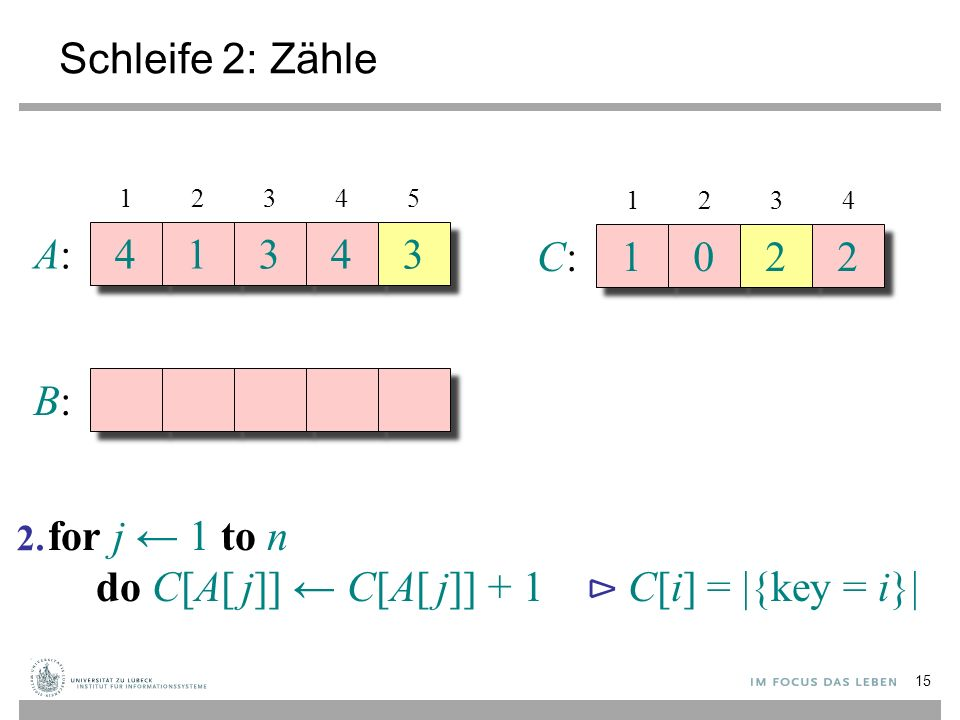 Schleife 2: Zähle A:A: 4 4 1 1 3 3 4 4 3 3 B:B: 12345 C:C: 1 1 0 0 2 2 2 2 1234 for j ← 1 to n do C[A[ j]] ← C[A[ j]] + 1 ⊳ C[i] = |{key = i}| 2.