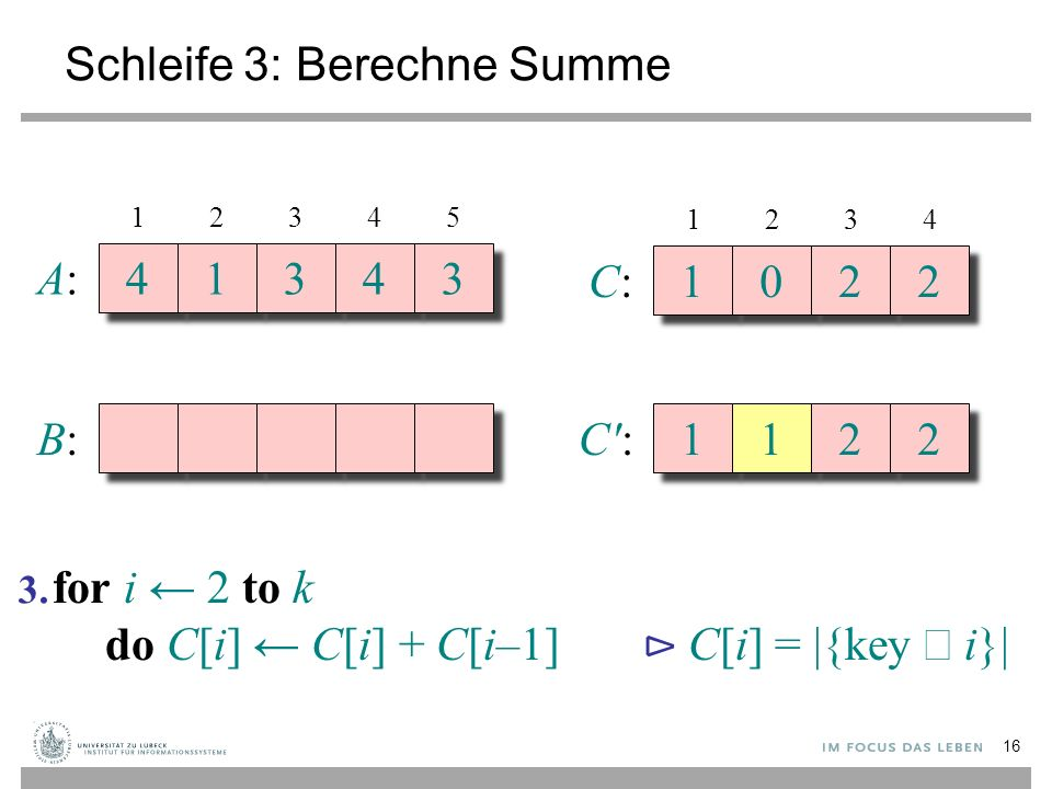 Schleife 3: Berechne Summe A:A: 4 4 1 1 3 3 4 4 3 3 B:B: 12345 C:C: 1 1 0 0 2 2 2 2 1234 C :C : 1 1 1 1 2 2 2 2 for i ← 2 to k do C[i] ← C[i] + C[i–1] ⊳ C[i] = |{key  i}| 3.