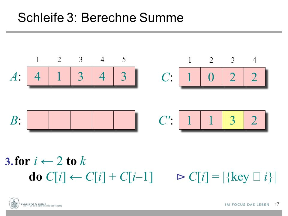 Schleife 3: Berechne Summe A:A: 4 4 1 1 3 3 4 4 3 3 B:B: 12345 C:C: 1 1 0 0 2 2 2 2 1234 C':C': 1 1 1 1 3 3 2 2 for i ← 2 to k do C[i] ← C[i] + C[i–1]