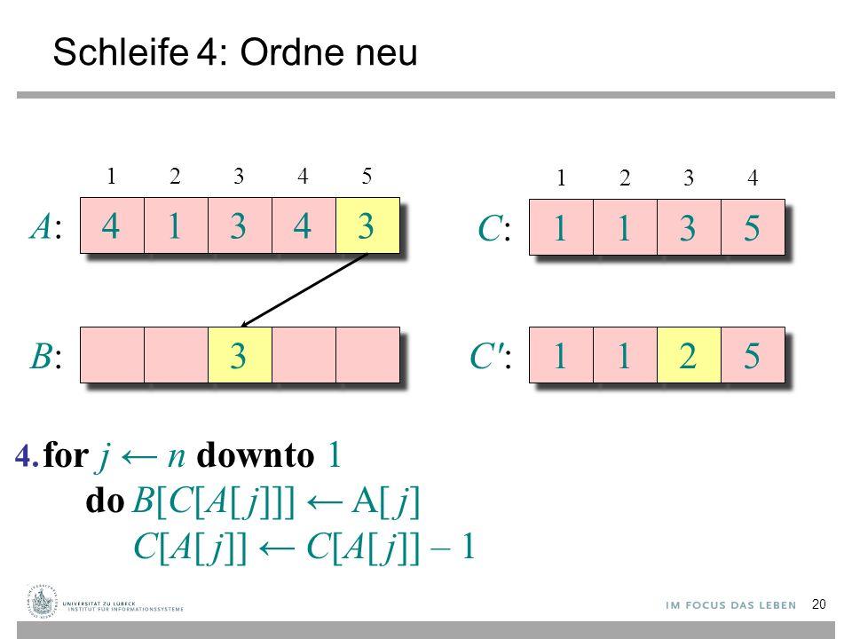 Schleife 4: Ordne neu A:A: 4 4 1 1 3 3 4 4 3 3 B:B: 3 3 12345 C:C: 1 1 1 1 3 3 5 5 1234 C':C': 1 1 1 1 2 2 5 5 for j ← n downto 1 doB[C[A[ j]]] ← A[ j