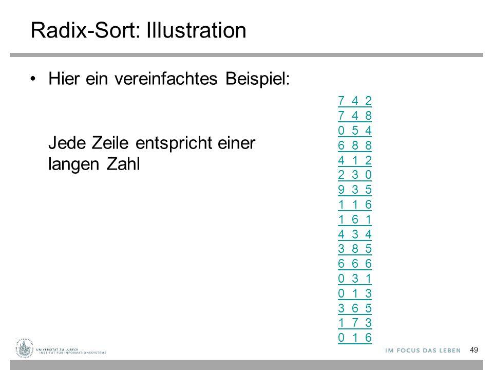 Radix-Sort: Illustration Hier ein vereinfachtes Beispiel: Jede Zeile entspricht einer langen Zahl 7 4 2 7 4 8 0 5 4 6 8 8 4 1 2 2 3 0 9 3 5 1 1 6 1 6