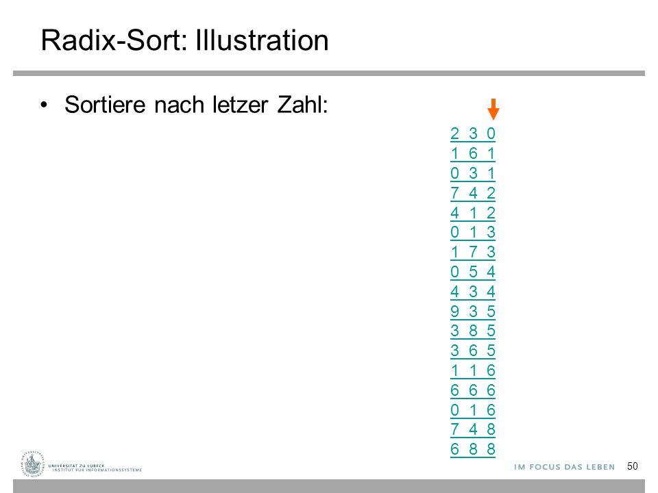 Radix-Sort: Illustration Sortiere nach letzer Zahl: 2 3 0 1 6 1 0 3 1 7 4 2 4 1 2 0 1 3 1 7 3 0 5 4 4 3 4 9 3 5 3 8 5 3 6 5 1 1 6 6 6 6 0 1 6 7 4 8 6