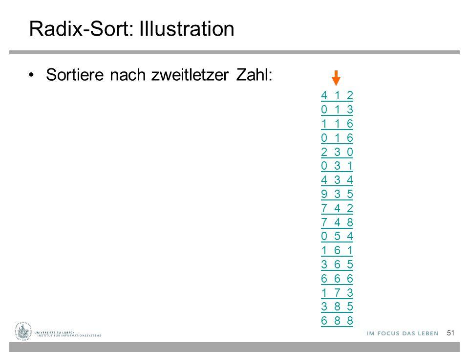 Radix-Sort: Illustration Sortiere nach zweitletzer Zahl: 4 1 2 0 1 3 1 1 6 0 1 6 2 3 0 0 3 1 4 3 4 9 3 5 7 4 2 7 4 8 0 5 4 1 6 1 3 6 5 6 6 6 1 7 3 3 8