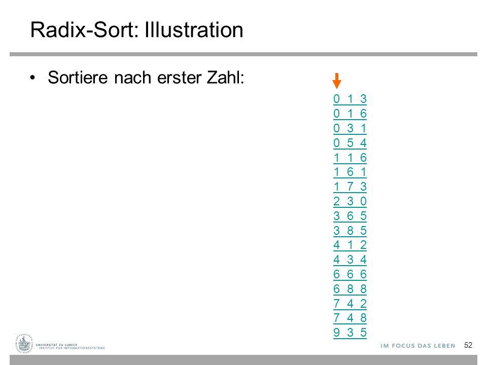 Radix-Sort: Illustration Sortiere nach erster Zahl: 0 1 3 0 1 6 0 3 1 0 5 4 1 1 6 1 6 1 1 7 3 2 3 0 3 6 5 3 8 5 4 1 2 4 3 4 6 6 6 6 8 8 7 4 2 7 4 8 9