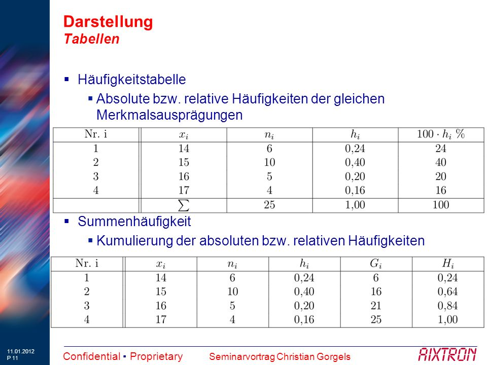 11.01.2012 P 11 Confidential ▪ Proprietary Seminarvortrag Christian Gorgels Darstellung Tabellen  Häufigkeitstabelle  Absolute bzw.