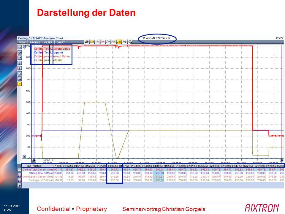 11.01.2012 P 25 Confidential ▪ Proprietary Seminarvortrag Christian Gorgels Darstellung der Daten