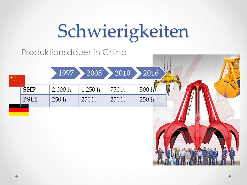 Schwierigkeiten Produktionsdauer in China 1997200520102016 SHP2.000 h1.250 h750 h500 h PSLT250 h