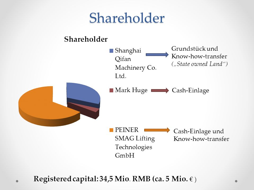 "Shareholder Grundstück und Know-how-transfer (""State owned Land ) Cash-Einlage Cash-Einlage und Know-how-transfer Registered capital: 34,5 Mio."