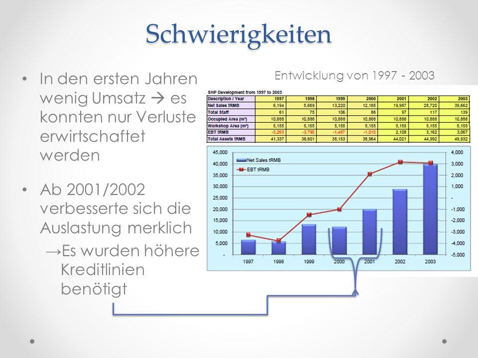 Schwierigkeiten In den ersten Jahren wenig Umsatz  es konnten nur Verluste erwirtschaftet werden Ab 2001/2002 verbesserte sich die Auslastung merklic