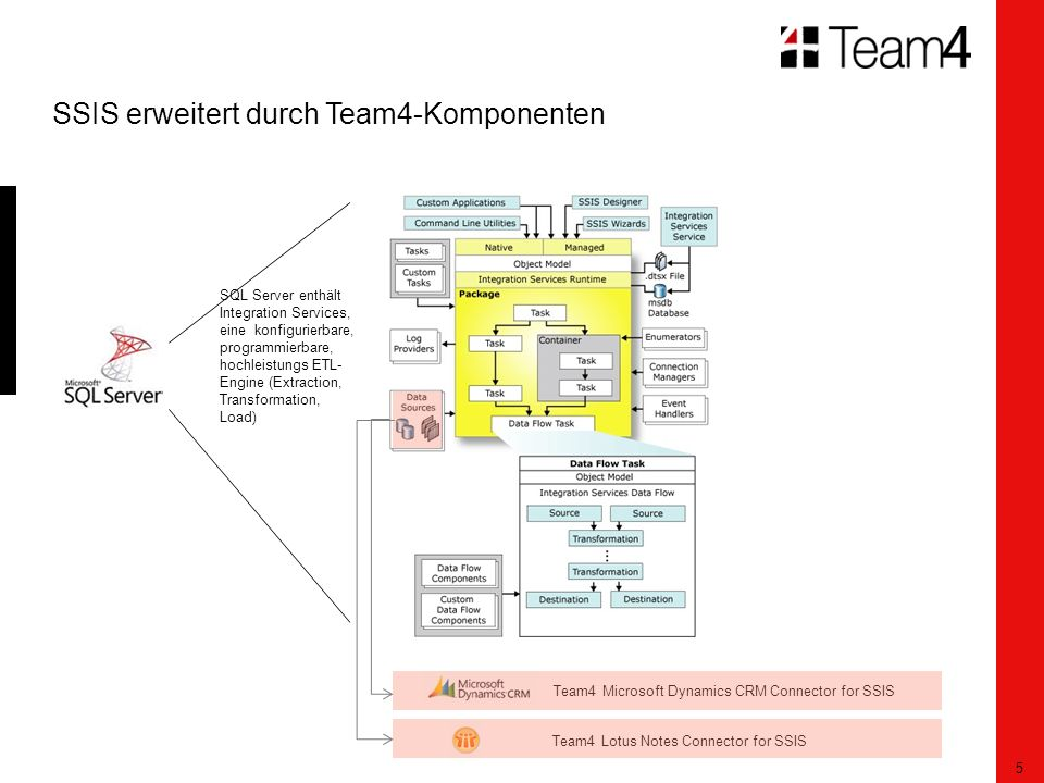 5 SSIS erweitert durch Team4-Komponenten Team4 Lotus Notes Connector for SSIS Team4 Microsoft Dynamics CRM Connector for SSIS SQL Server enthält Integration Services, eine konfigurierbare, programmierbare, hochleistungs ETL- Engine (Extraction, Transformation, Load)