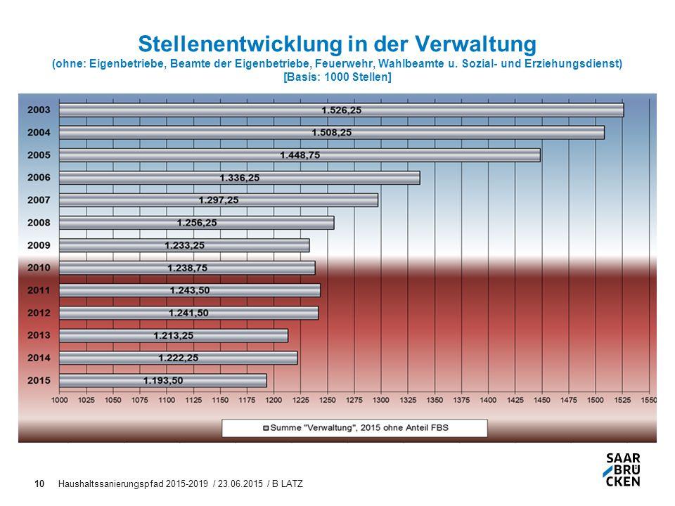 10 Stellenentwicklung in der Verwaltung (ohne: Eigenbetriebe, Beamte der Eigenbetriebe, Feuerwehr, Wahlbeamte u.