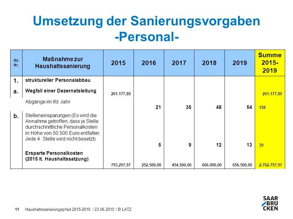 Haushaltssanierungspfad 2015-2019 / 23.06.2015 / B LATZ11 Umsetzung der Sanierungsvorgaben -Personal- lfd.