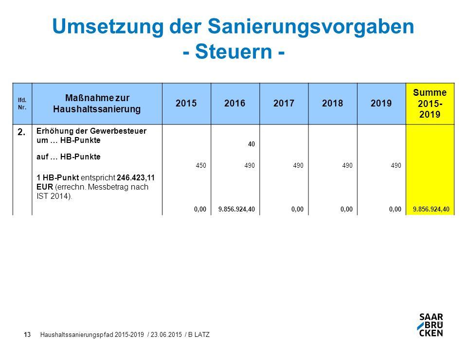 Haushaltssanierungspfad 2015-2019 / 23.06.2015 / B LATZ13 Umsetzung der Sanierungsvorgaben - Steuern - lfd.