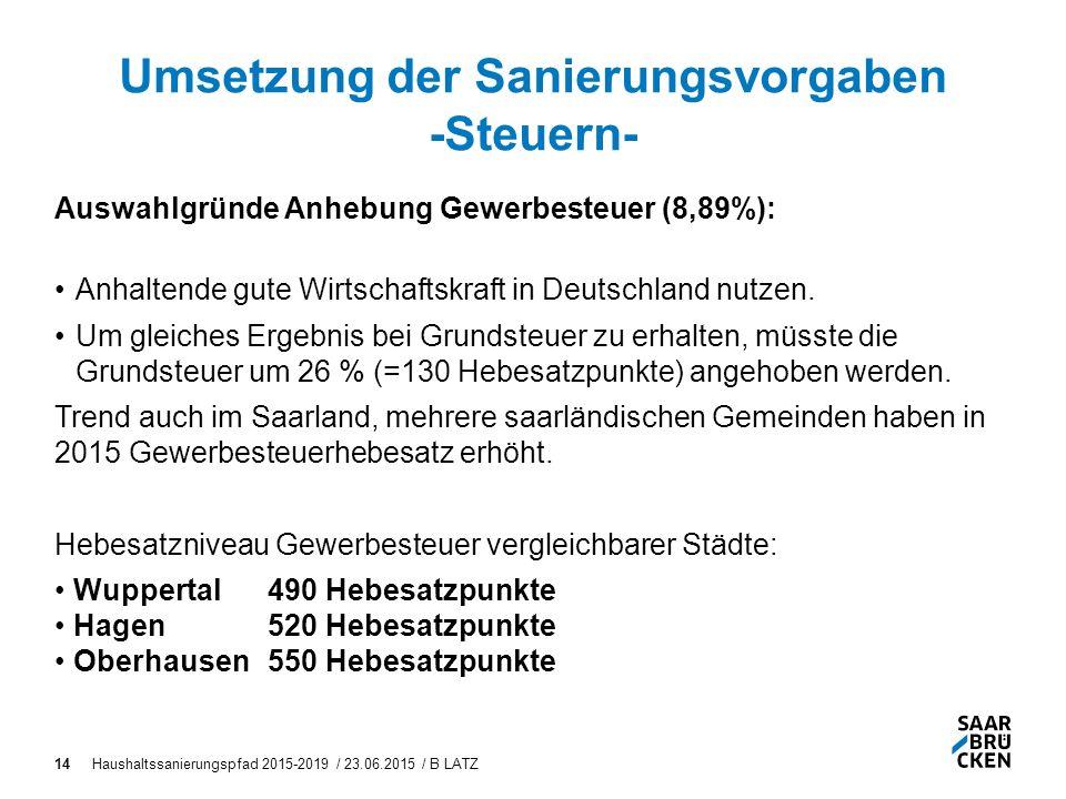 Haushaltssanierungspfad 2015-2019 / 23.06.2015 / B LATZ14 Umsetzung der Sanierungsvorgaben -Steuern- Auswahlgründe Anhebung Gewerbesteuer (8,89%): Anhaltende gute Wirtschaftskraft in Deutschland nutzen.