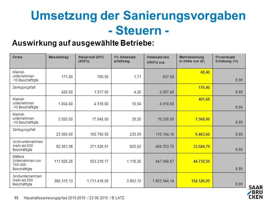 Haushaltssanierungspfad 2015-2019 / 23.06.2015 / B LATZ15 Umsetzung der Sanierungsvorgaben - Steuern - Auswirkung auf ausgewählte Betriebe: FirmaMessbetragSteuersoll 2015 (450%) 1% Hebesatz- erhöhung Hebesatz neu (490%) p.a.