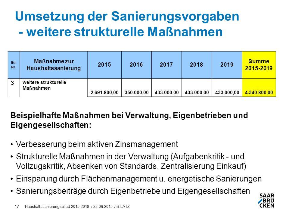 Haushaltssanierungspfad 2015-2019 / 23.06.2015 / B LATZ17 Umsetzung der Sanierungsvorgaben - weitere strukturelle Maßnahmen lfd.