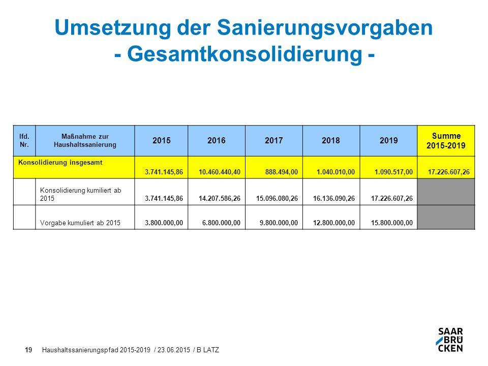 Haushaltssanierungspfad 2015-2019 / 23.06.2015 / B LATZ19 Umsetzung der Sanierungsvorgaben - Gesamtkonsolidierung - lfd.
