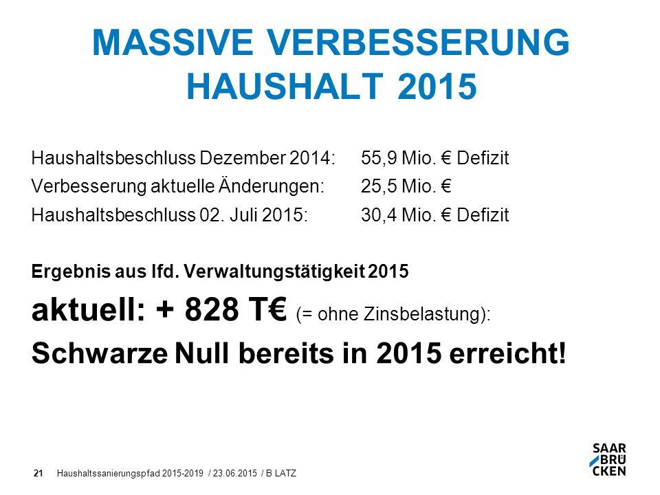 MASSIVE VERBESSERUNG HAUSHALT 2015 Haushaltsbeschluss Dezember 2014:55,9 Mio.