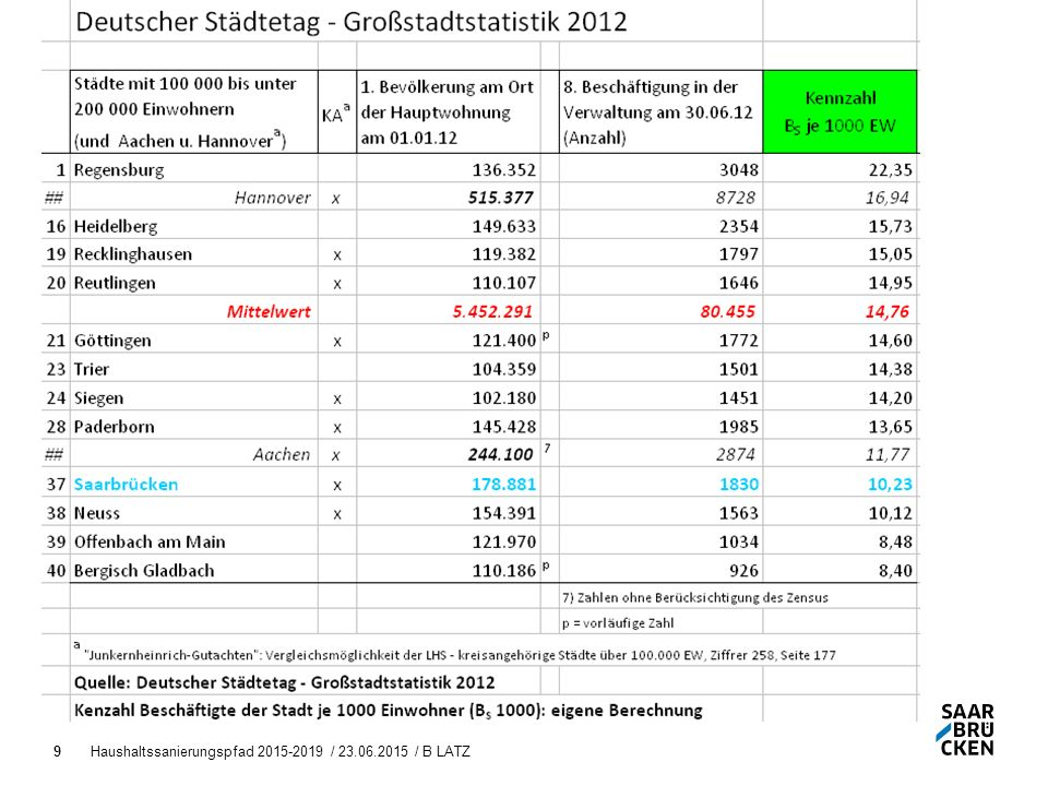 Haushaltssanierungspfad 2015-2019 / 23.06.2015 / B LATZ9