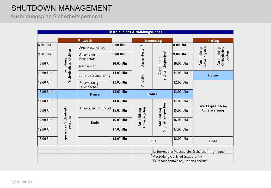 SHUTDOWN MANAGEMENT FOLIE 18 / 27 Ausbildungsplan Sicherheitspersonal