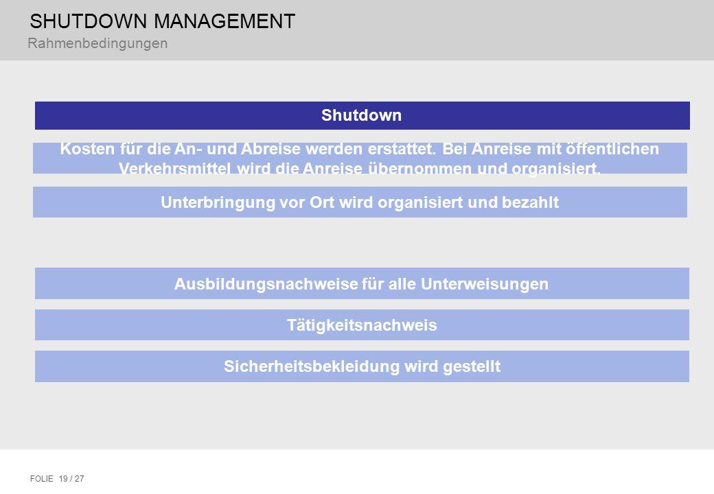 SHUTDOWN MANAGEMENT FOLIE 19 / 27 Rahmenbedingungen Shutdown Unterbringung vor Ort wird organisiert und bezahlt Ausbildungsnachweise für alle Unterwei