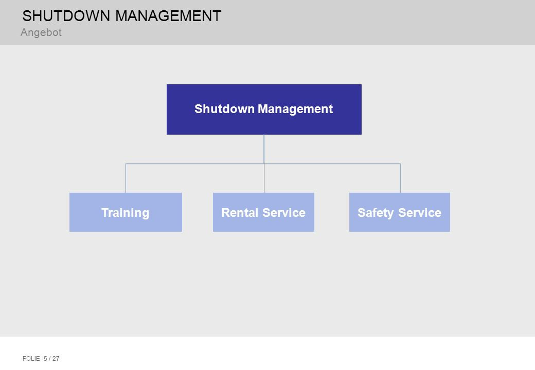 SHUTDOWN MANAGEMENT FOLIE 5 / 27 Angebot Shutdown Management Safety ServiceTrainingRental Service