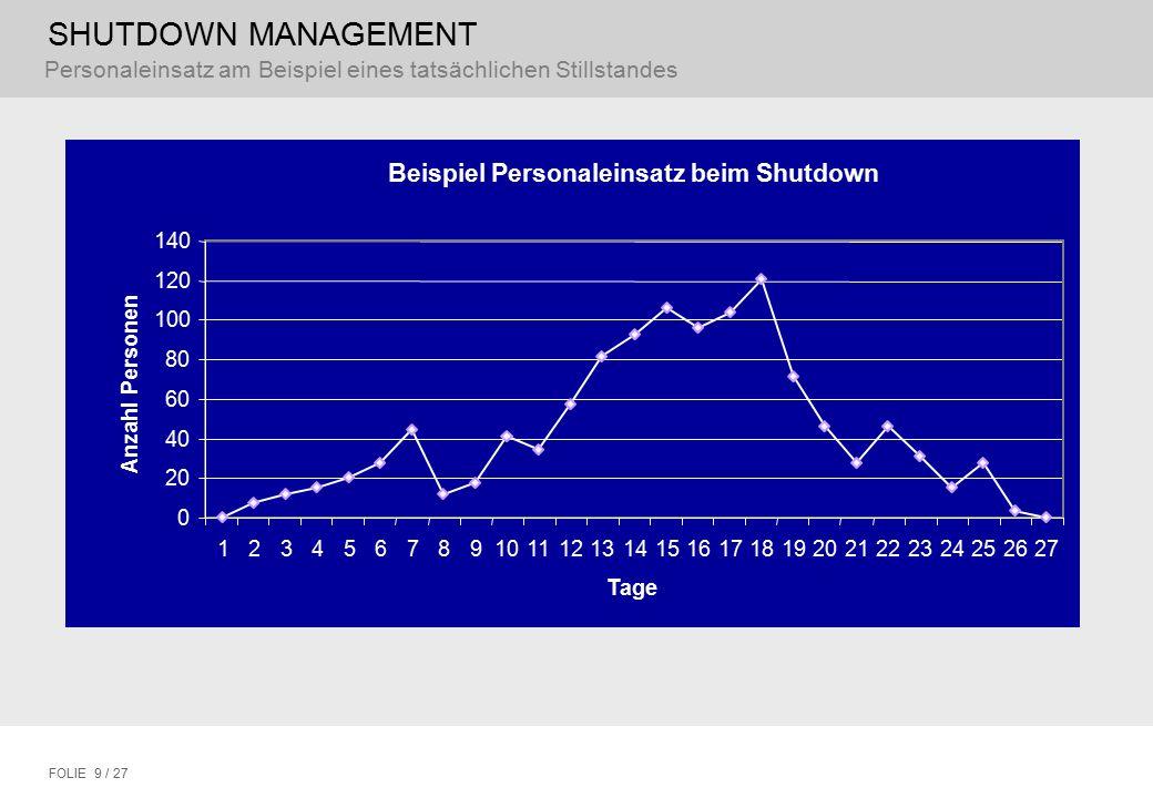 SHUTDOWN MANAGEMENT FOLIE 9 / 27 Personaleinsatz am Beispiel eines tatsächlichen Stillstandes