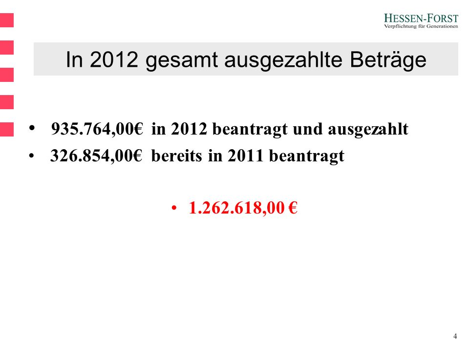 4 In 2012 gesamt ausgezahlte Beträge 935.764,00€ in 2012 beantragt und ausgezahlt 326.854,00€ bereits in 2011 beantragt 1.262.618,00 €