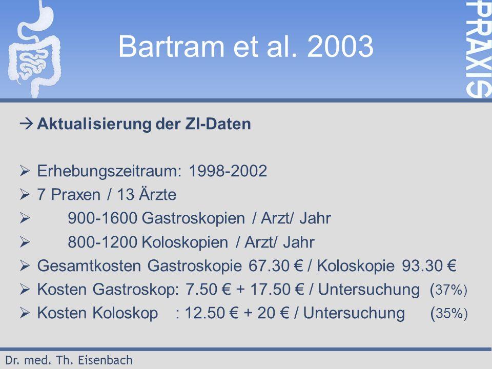 Dr. med. Th. Eisenbach Bartram et al. 2003  Aktualisierung der ZI-Daten  Erhebungszeitraum: 1998-2002  7 Praxen / 13 Ärzte  900-1600 Gastroskopien