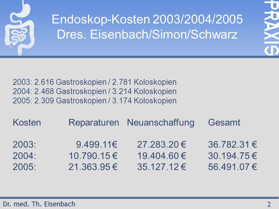 Dr. med. Th. Eisenbach 2 Endoskop-Kosten 2003/2004/2005 Dres. Eisenbach/Simon/Schwarz 2003: 2.616 Gastroskopien / 2.781 Koloskopien 2004: 2.468 Gastro