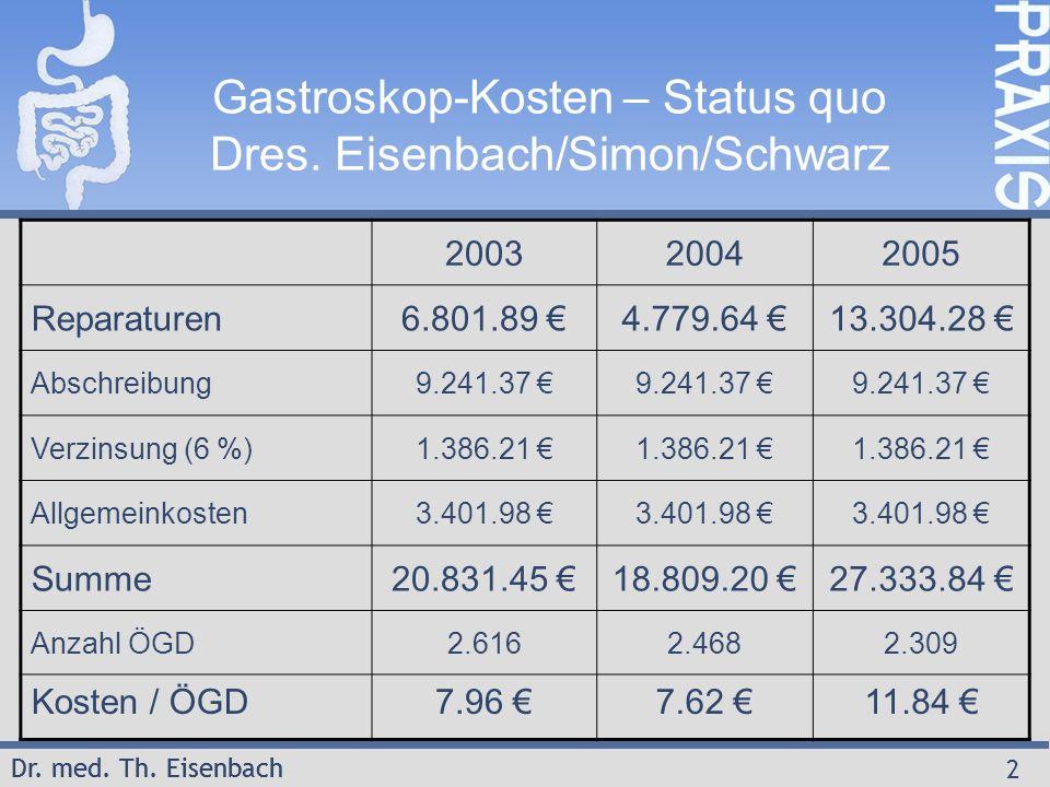 Dr. med. Th. Eisenbach 2 Gastroskop-Kosten – Status quo Dres. Eisenbach/Simon/Schwarz 200320042005 Reparaturen6.801.89 €4.779.64 €13.304.28 € Abschrei
