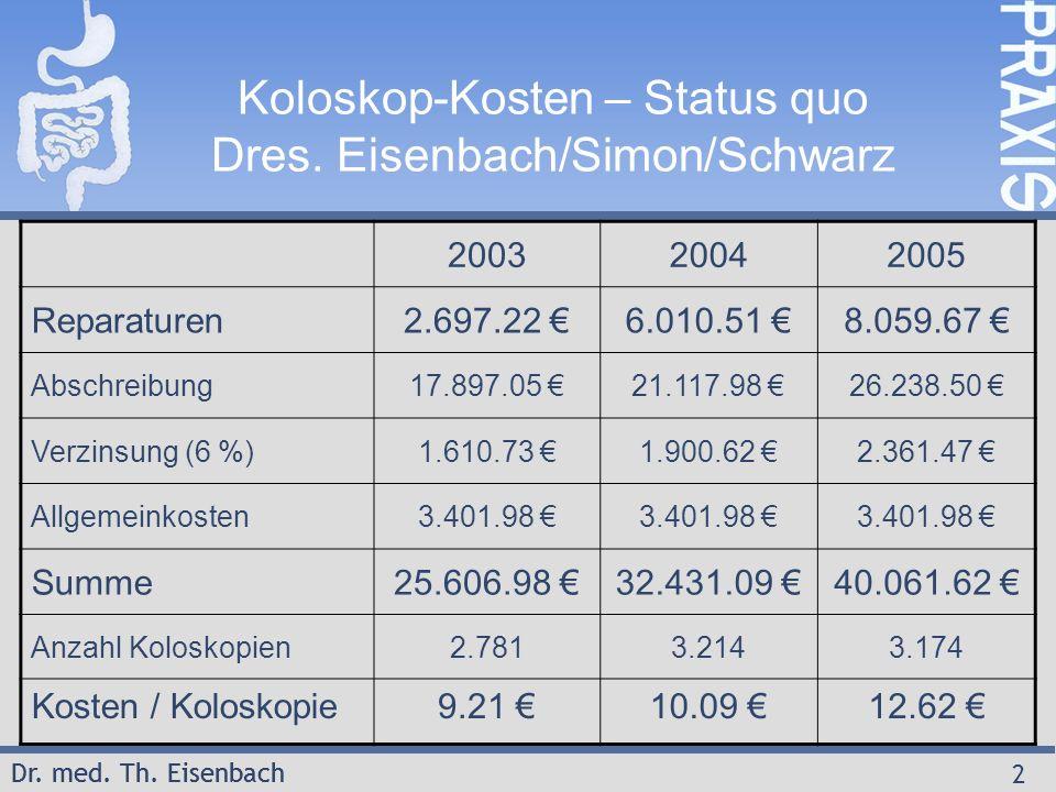 Dr. med. Th. Eisenbach 2 Koloskop-Kosten – Status quo Dres. Eisenbach/Simon/Schwarz 200320042005 Reparaturen2.697.22 €6.010.51 €8.059.67 € Abschreibun
