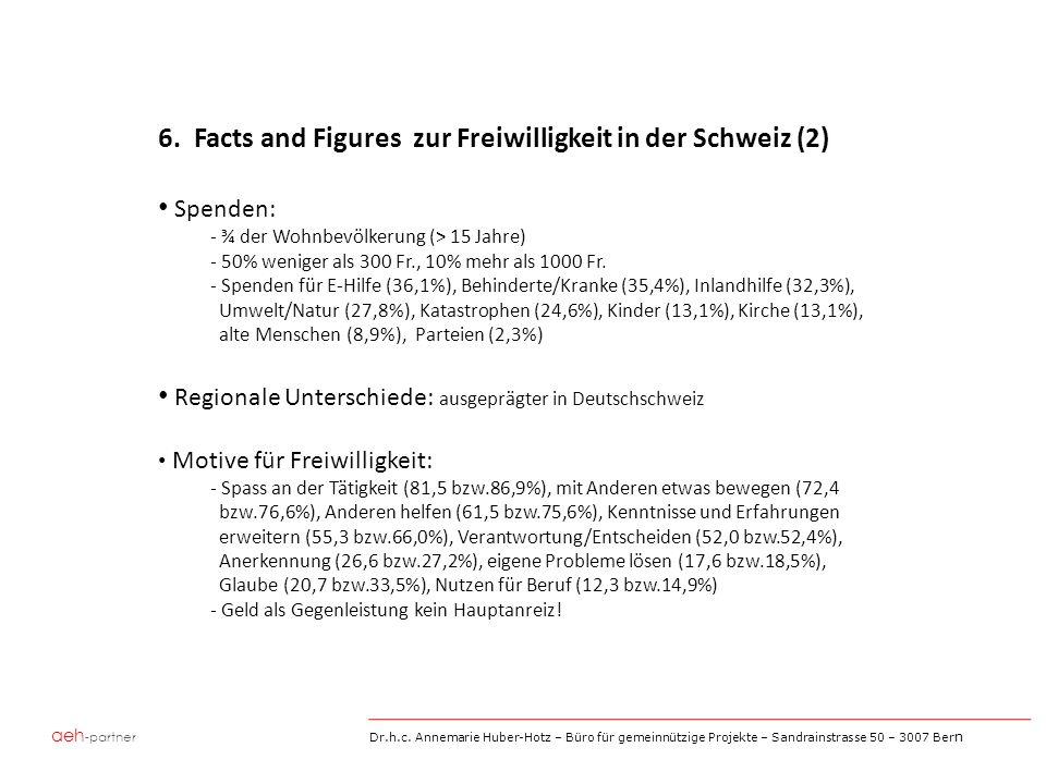 aeh -partner Dr.h.c. Annemarie Huber-Hotz – Büro für gemeinnützige Projekte – Sandrainstrasse 50 – 3007 Ber n 6. Facts and Figures zur Freiwilligkeit