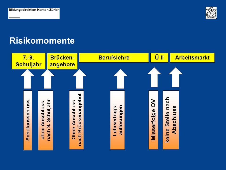 Risikomomente ohne Anschluss nach 9. Schuljahr ohne Anschluss nach 9.