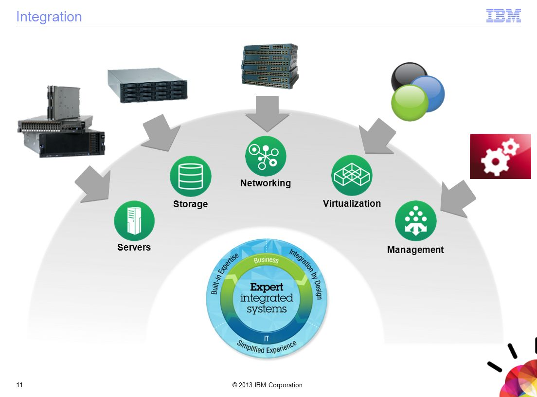 © 2013 IBM Corporation11 Integration Storage Networking Virtualization Management Servers