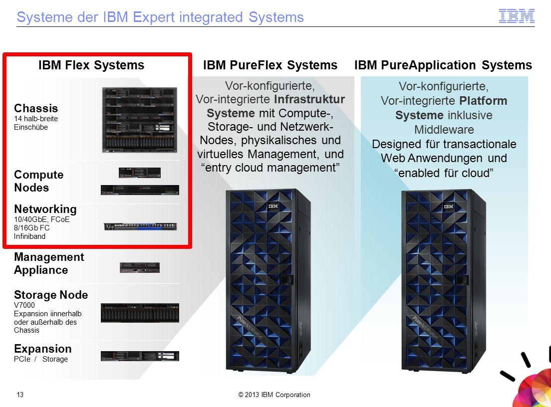 © 2013 IBM Corporation13 Systeme der IBM Expert integrated Systems Vor-konfigurierte, Vor-integrierte Infrastruktur Systeme mit Compute-, Storage- und Netzwerk- Nodes, physikalisches und virtuelles Management, und entry cloud management IBM PureFlex SystemsIBM Flex Systems Compute Nodes Networking 10/40GbE, FCoE 8/16Gb FC Infiniband Expansion PCIe / Storage Chassis 14 halb-breite Einschübe Vor-konfigurierte, Vor-integrierte Platform Systeme inklusive Middleware Designed für transactionale Web Anwendungen und enabled für cloud IBM PureApplication Systems Storage Node V7000 Expansion iinnerhalb oder außerhalb des Chassis Management Appliance