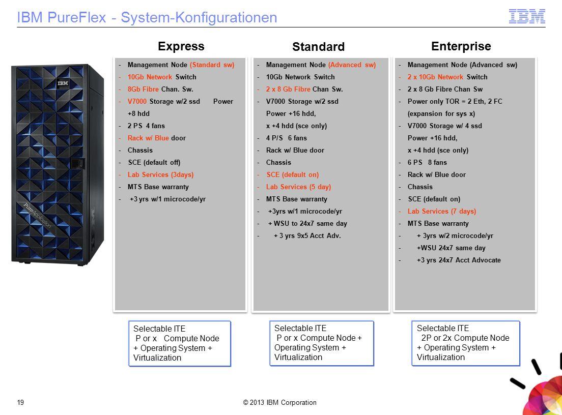 © 2013 IBM Corporation19 IBM PureFlex - System-Konfigurationen -Management Node (Standard sw) -10Gb Network Switch -8Gb Fibre Chan. Sw. -V7000 Storage