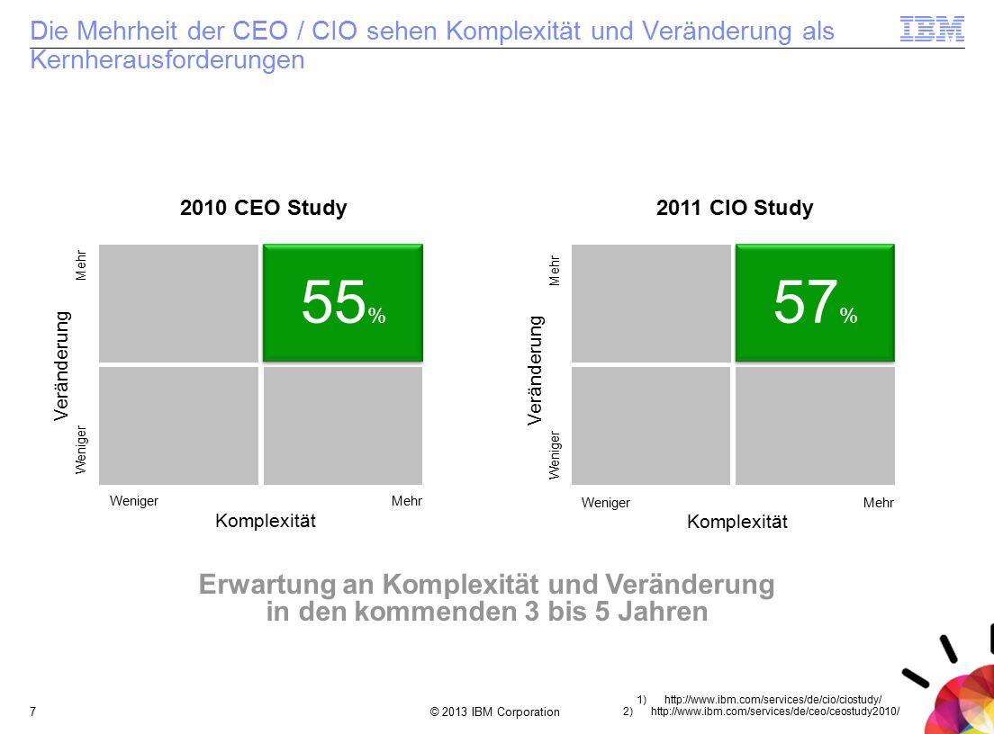 © 2013 IBM Corporation7 Die Mehrheit der CEO / CIO sehen Komplexität und Veränderung als Kernherausforderungen 1) http://www.ibm.com/services/de/cio/ciostudy/ 2) http://www.ibm.com/services/de/ceo/ceostudy2010/ 2010 CEO Study2011 CIO Study Komplexität WenigerMehr Komplexität WenigerMehr Veränderung Weniger Mehr Veränderung Weniger Mehr 55 % 57 % Erwartung an Komplexität und Veränderung in den kommenden 3 bis 5 Jahren