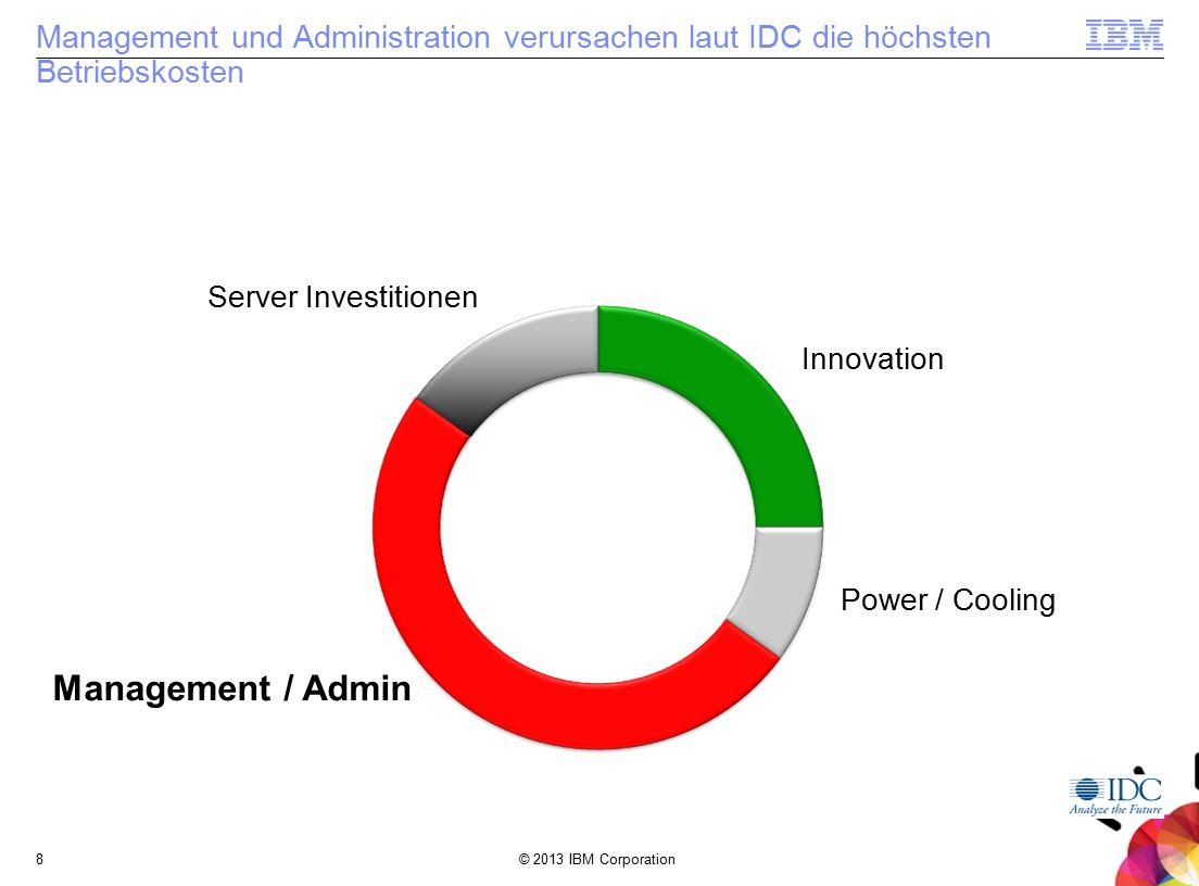 © 2013 IBM Corporation8 Management und Administration verursachen laut IDC die höchsten Betriebskosten Innovation Power / Cooling Server Investitionen Management / Admin